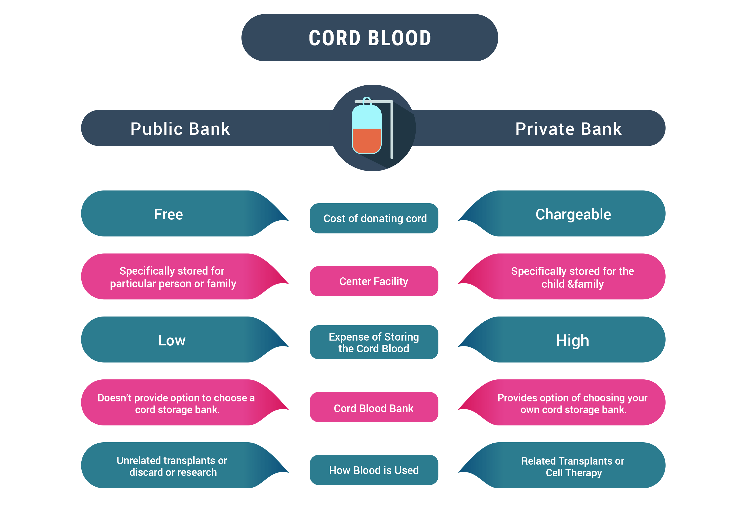choose the right cord blood banking